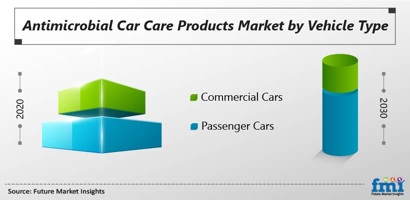 Antimicrobial Car Care Products Market by Vehicle Type