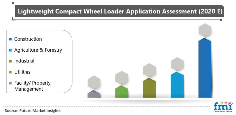 Lightweight Compact Wheel Loader Application Assessment (2020 E)