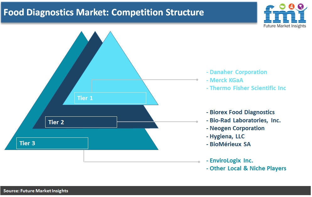 Food Diagnostics Market: Competition Structure