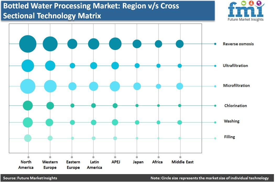 Bottled Water Processing Market Region v/s Cross Sectional Technology Matrix