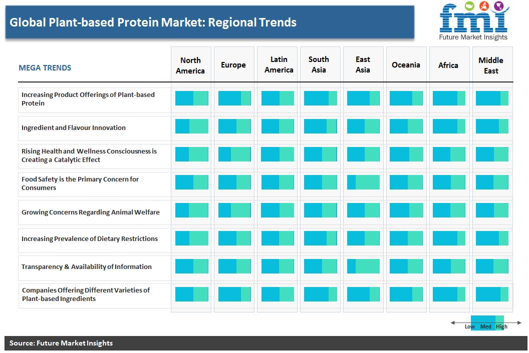 Plant-Based Protein Market: Regional Trends
