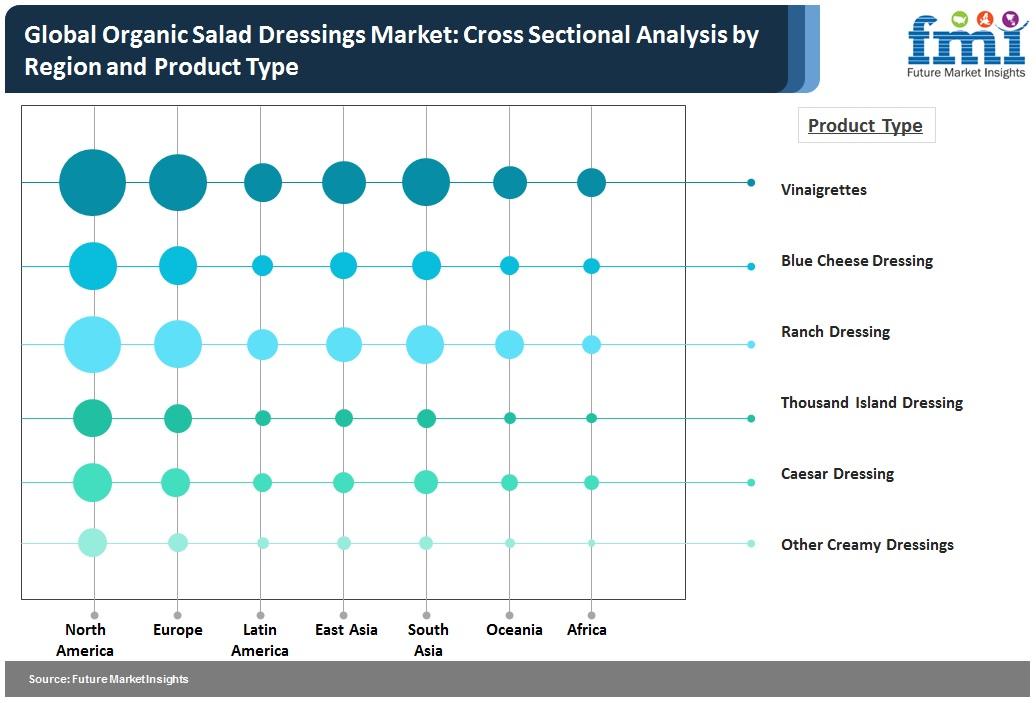 Global Organic Salad Dressings Market: Emerging Business Trends Impacting Stakeholders