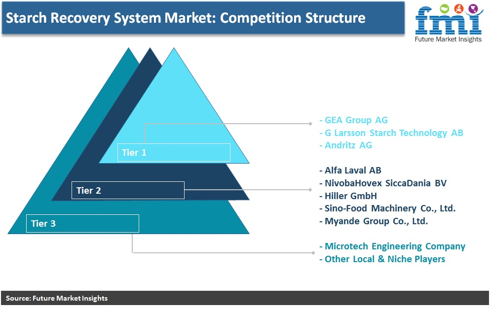 Starch Recovery Systems Market: Competition Structure