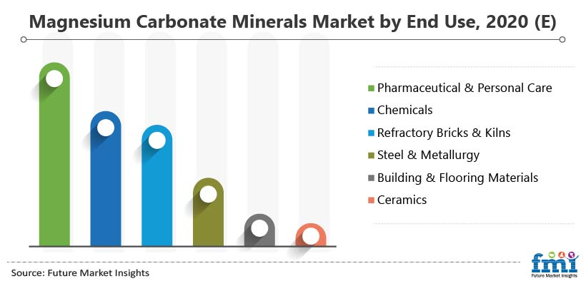 Magnesium Carbonate Minerals Market by End Use, 2020 (E)