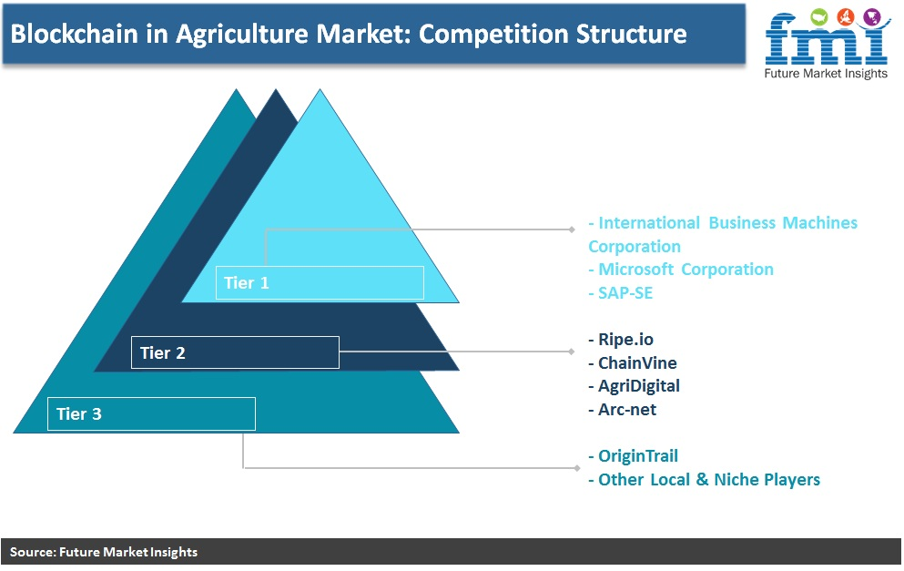 Blockchain in Agriculture Market : Competition Structure