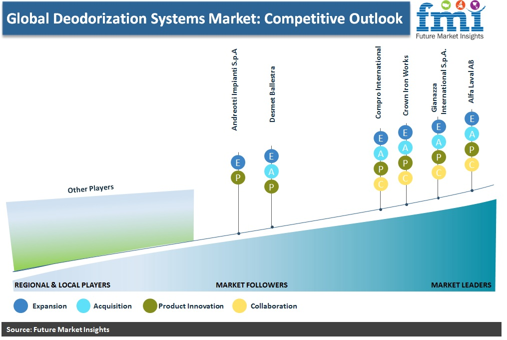 Global Deodorization Systems Market: Competitive Outlook