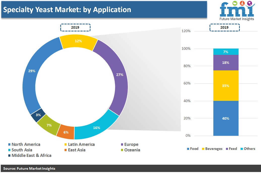 Specialty Yeast Market: by Application