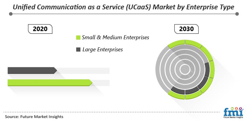 Unified Communication as a Service (UCaaS) Market by Enterprise Type