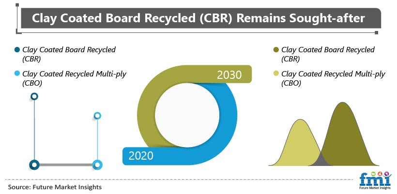 Clay Coated Recycled Boxboard Market (CBR) Remains Sought-after