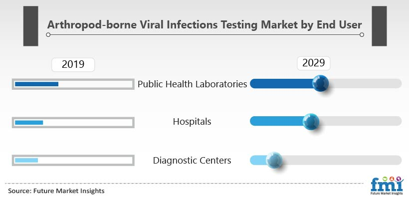 Arthropod-borne Viral Infections Testing Market by End User