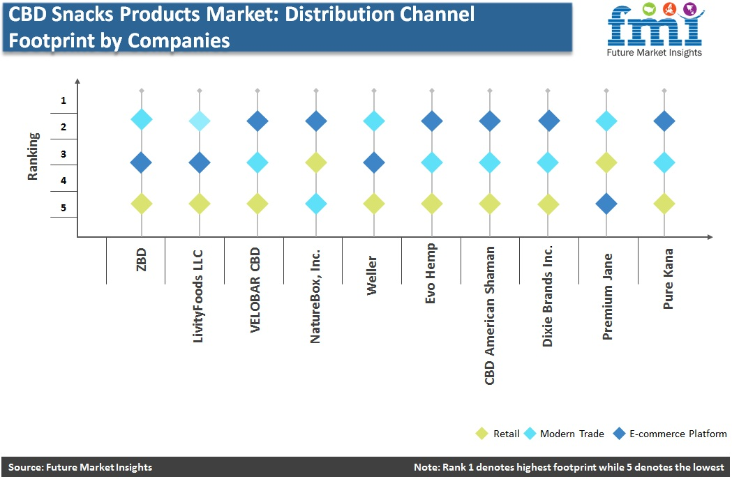 CBD Snacks Market: Distribution Channel Footprint by Companies
