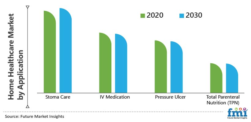 Home Healthcare Market by Application
