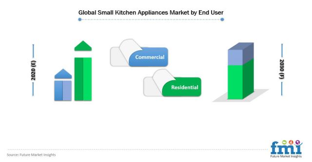 Global Small Kitchen Appliances Market by End User