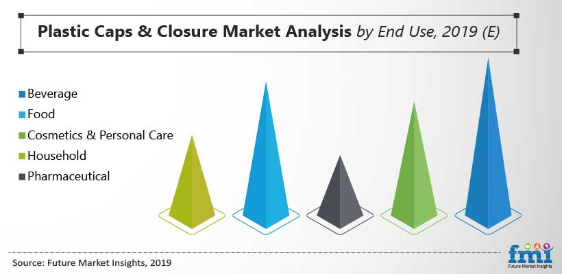 Plastic Caps & Closures Market Analysis by End Use, 2019 (E)