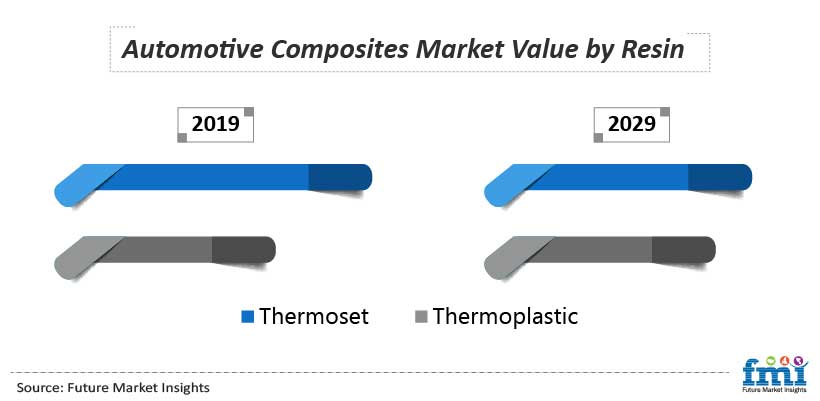 Automotive Composites Market Value by Resin