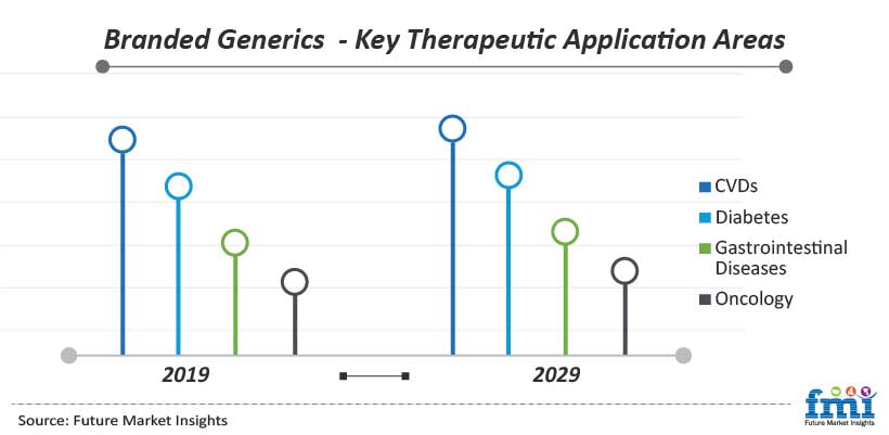 Branded Generics - Key Therapeutic Application Areas