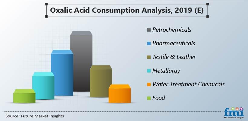 Oxalic Acid Consumption Analysis, 2019 (E)