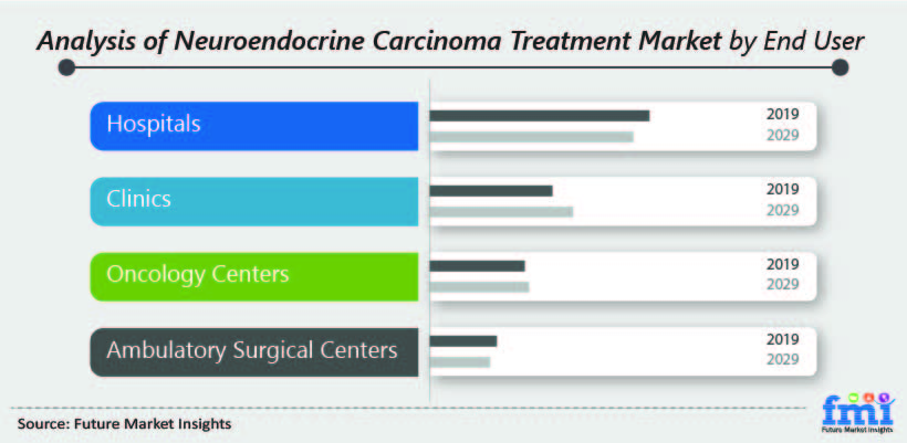 Analysis of Neuroendocrine Carcinoma Treatment  Market by End User