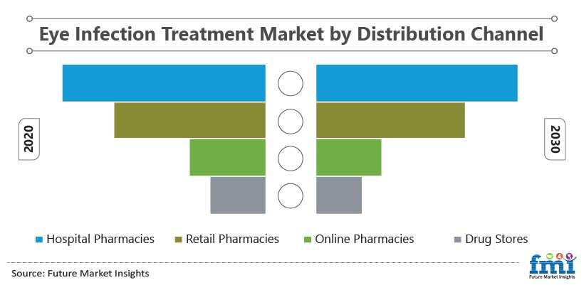 Eye Infection Treatment Market by Distribution Channel