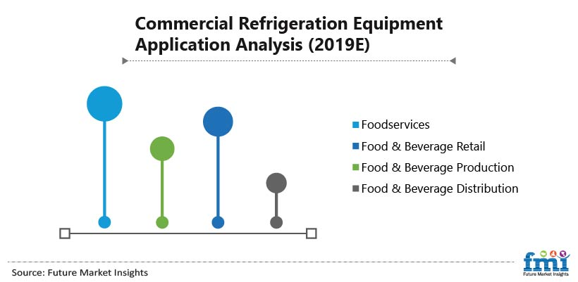 Commercial Refrigeration Equipment Application Analysis (2019E)