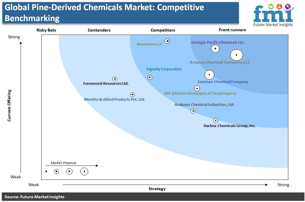 Global Pine-Derived Chemicals Market: Competitive Benchmarking