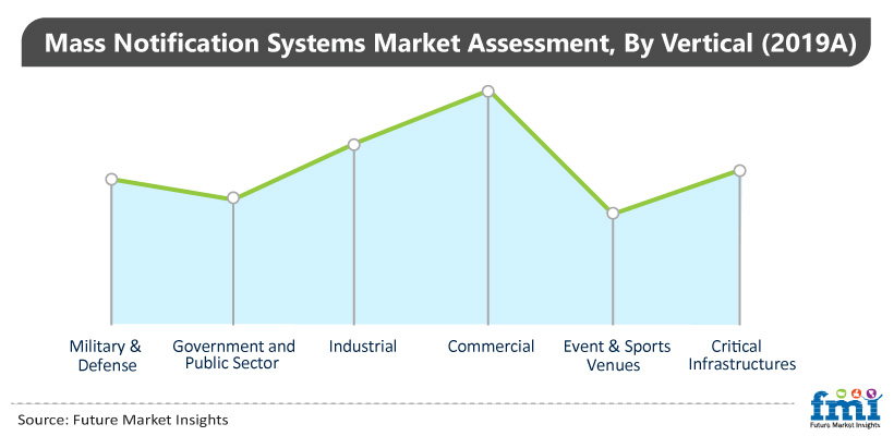 Mass Notifications Systems Assessment, By Vertical (2019A)