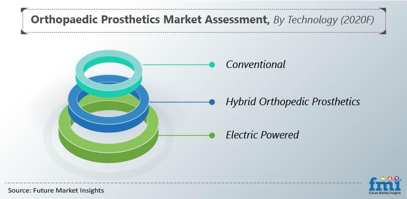 Orthopaedic Prosthetics Market Assessment, By Technology (2020F)