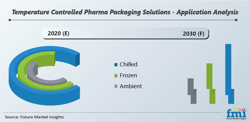 Temperature Controlled Pharma Packaging Solutions -Application Analysis