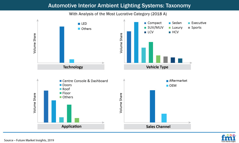 Automotive Interior Ambient Lighting Systems Market