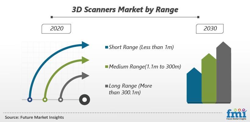 3d Scanner Market by Range