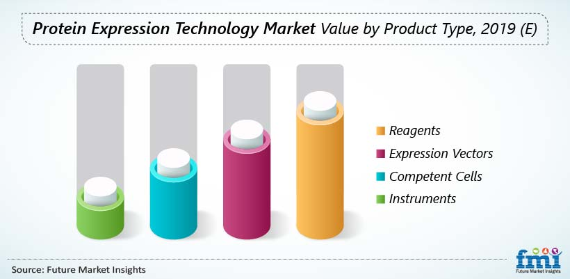 Protein Expression Technology Market Value by Product Type, 2019 (E)