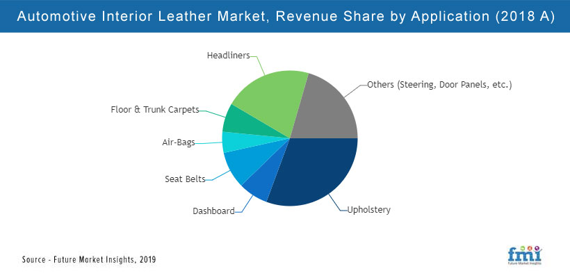 Automotive Interior Leather Market, Revanue Share by Application