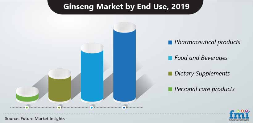 Ginseng Market by End Use, 2019