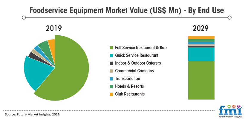 Foodservice Equipment Market Value (US$ Mn) - By End Use