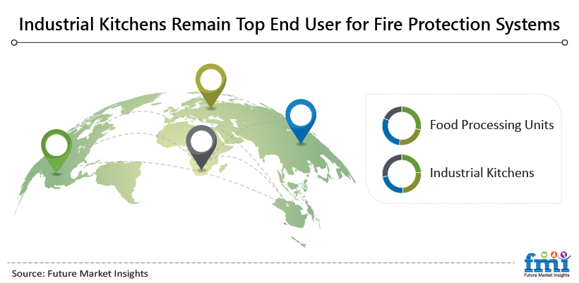 Industrial Kitchens Remain Top End User for Fire Protection Systems