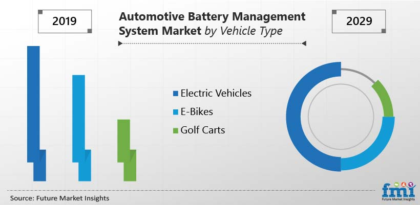 Automotive Battery Management System Market by Vehicle Type