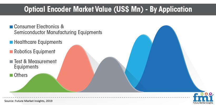 Optical Encoder Market Value (US$ Mn) - By Application