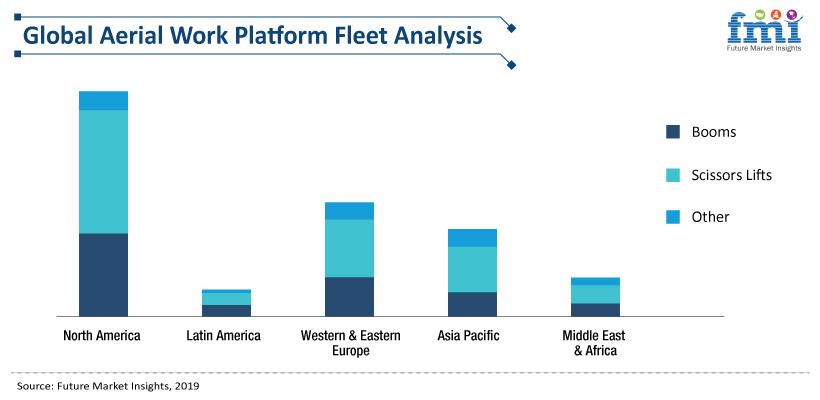 Aerial Work Platforms Market Analysis