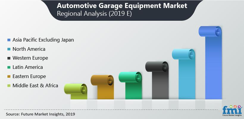 Automotive Garage Equipment Market Regional Analysis