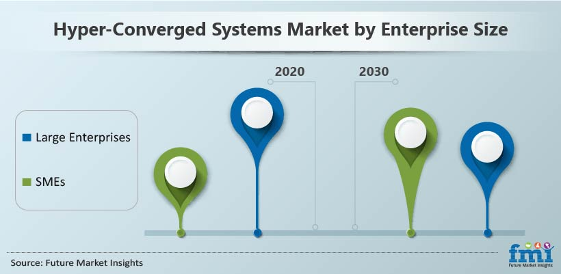 Hyper-Converged Systems Market by Enterprise Size
