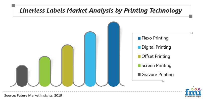 Linerless Labels Market Analysis by Printing Technology
