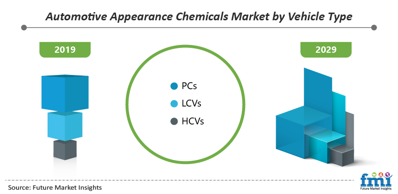 Automotive Appearance Chemicals Market by Vehicle Type