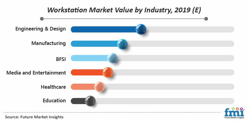 Workstation Market Value by Industry, 2019 (E)