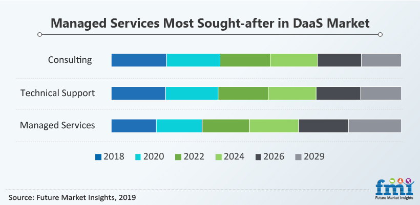 Managed Services Most Sought-after in Daas Market