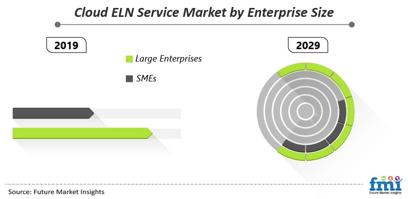 Cloud ELN Service Market by Enterprise Size