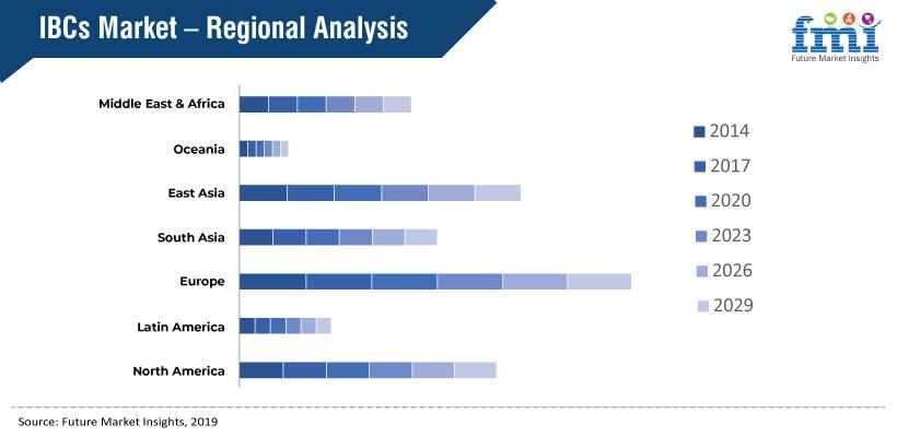Intermediate Bulk Container Market Analysis