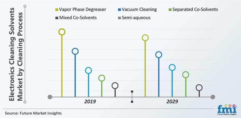 Electronics Cleaning Solvents Market by Cleaning Process