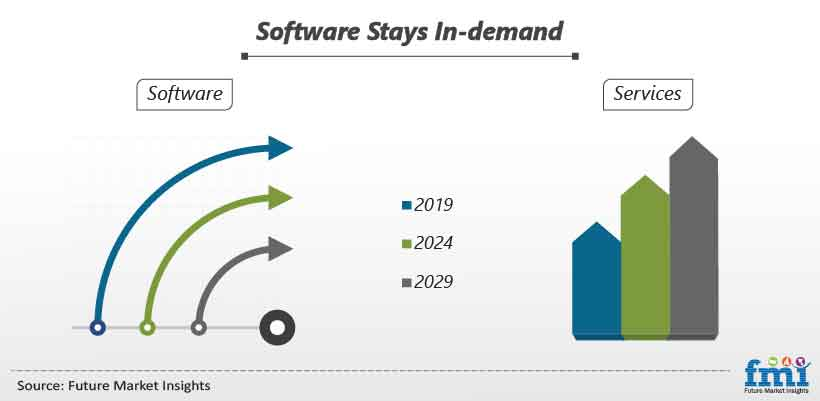 Software Stays In-demand