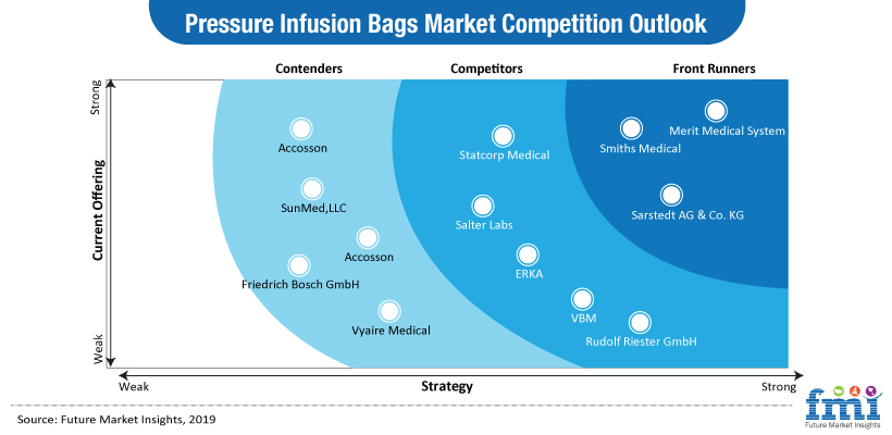 Pressure Infusion Bags Market Analysis