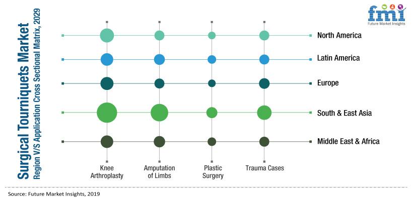 Surgical Tourniquets Market